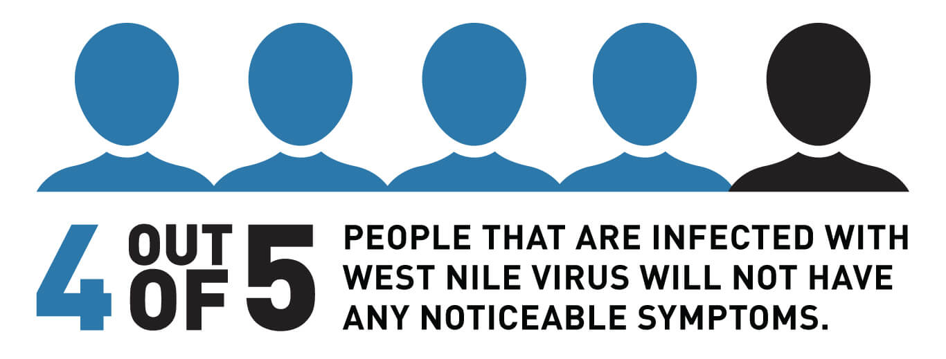 4 out of 5 people that are infected with West Nile Virus will not have any noticeable symptoms.